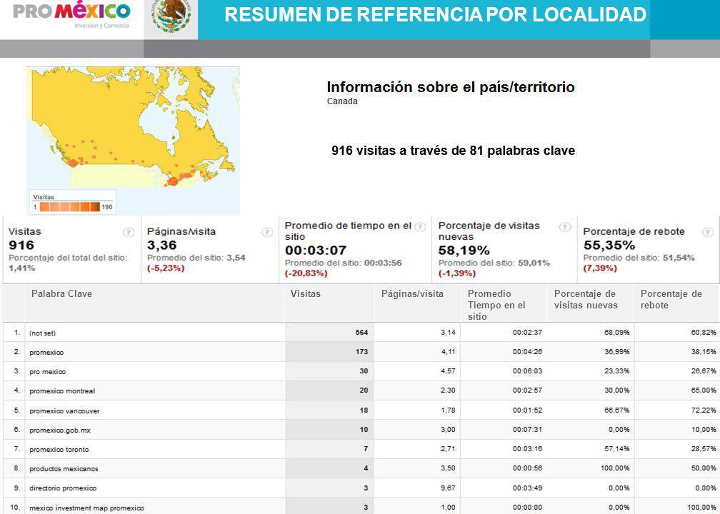 RESUMEN DE REFERENCIA POR LOCALIDAD Palabra ClaveVisitasPáginas/visitaPromedio Tiempo en el sitio Porcentaje de visitas nuevas Porcentaje de rebote