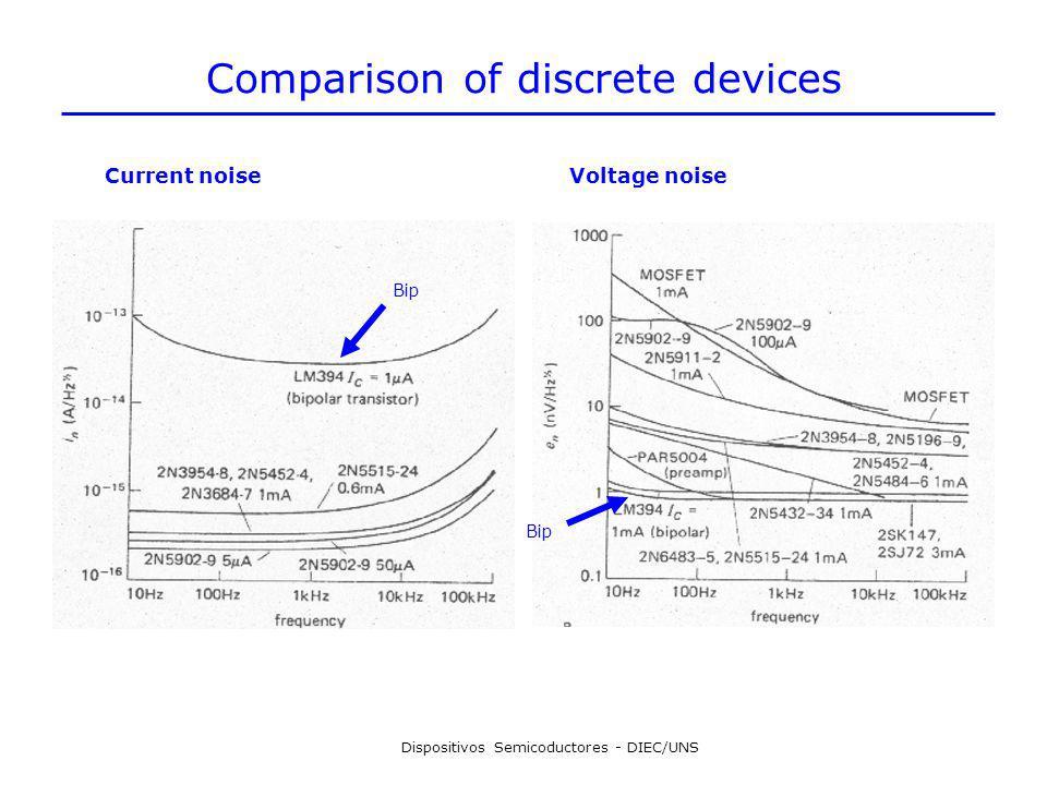 Dispositivos Semicoductores - DIEC/UNS Comparison of discrete devices Current noiseVoltage noise Bip