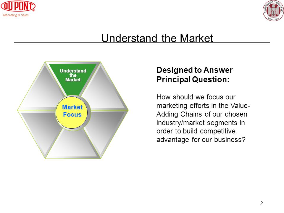 Marketing & Sales 2 Understand the Market Understand the Market Understand the Market Market Focus Designed to Answer Principal Question: How should we focus our marketing efforts in the Value- Adding Chains of our chosen industry/market segments in order to build competitive advantage for our business