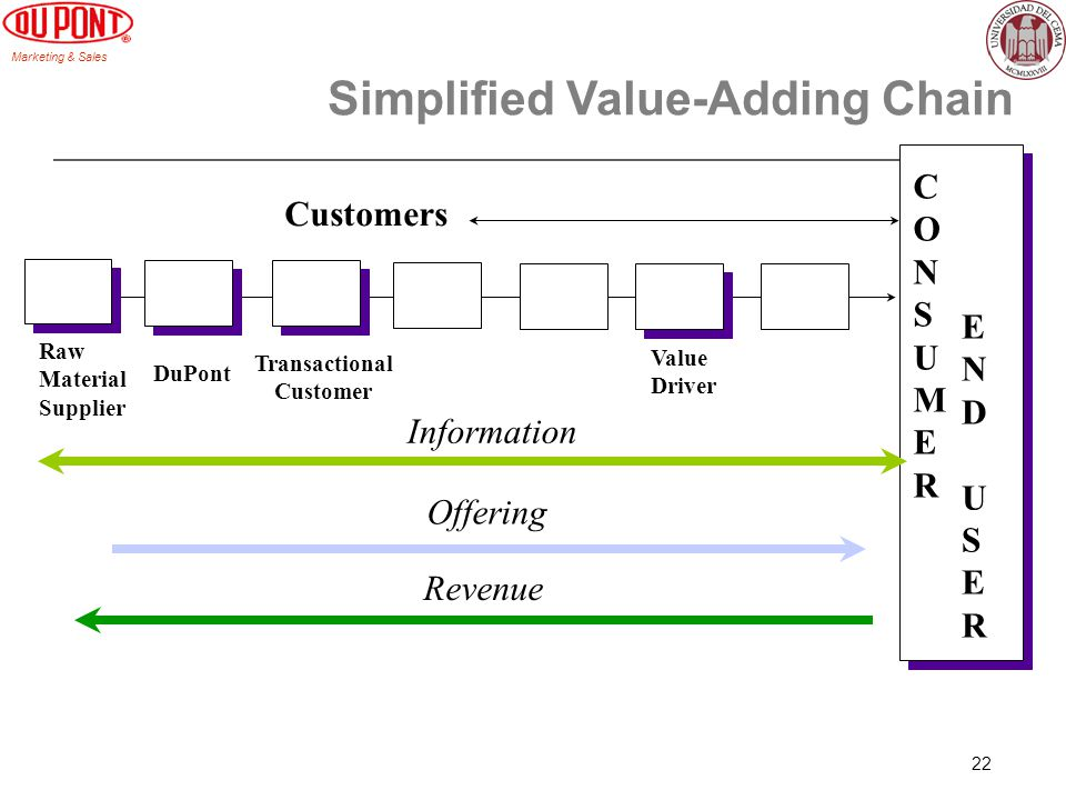 Marketing & Sales 22 Simplified Value-Adding Chain CONSUMERCONSUMER ENDUSERENDUSER Transactional Customer Value Driver DuPont Revenue Offering Information Raw Material Supplier Customers