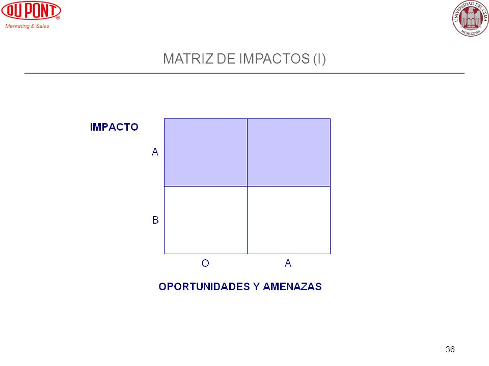 Marketing & Sales 36 MATRIZ DE IMPACTOS (I)