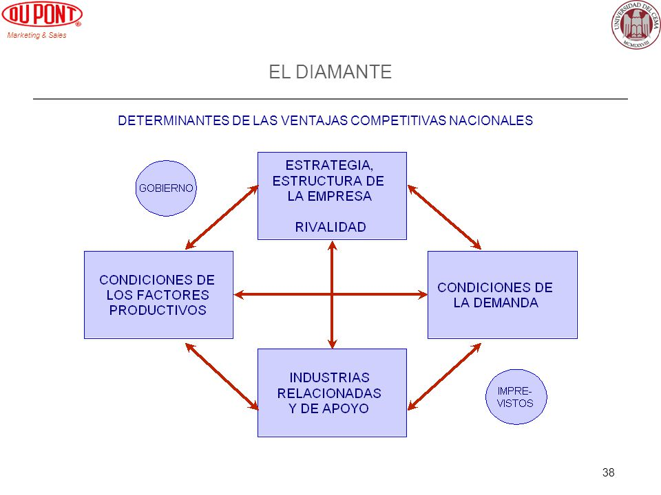Marketing & Sales 38 EL DIAMANTE DETERMINANTES DE LAS VENTAJAS COMPETITIVAS NACIONALES