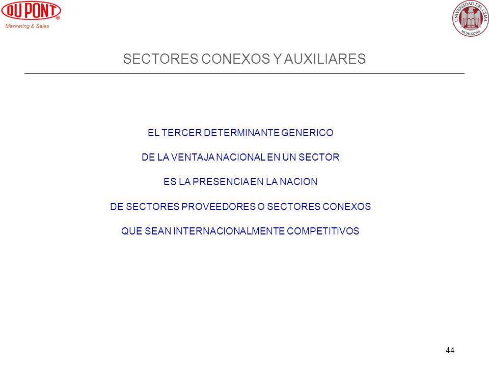 Marketing & Sales 44 SECTORES CONEXOS Y AUXILIARES EL TERCER DETERMINANTE GENERICO DE LA VENTAJA NACIONAL EN UN SECTOR ES LA PRESENCIA EN LA NACION DE SECTORES PROVEEDORES O SECTORES CONEXOS QUE SEAN INTERNACIONALMENTE COMPETITIVOS
