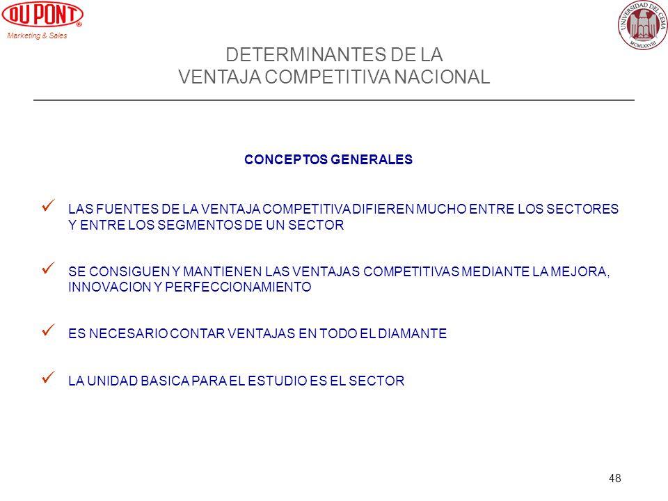 Marketing & Sales 48 DETERMINANTES DE LA VENTAJA COMPETITIVA NACIONAL CONCEPTOS GENERALES LAS FUENTES DE LA VENTAJA COMPETITIVA DIFIEREN MUCHO ENTRE LOS SECTORES Y ENTRE LOS SEGMENTOS DE UN SECTOR SE CONSIGUEN Y MANTIENEN LAS VENTAJAS COMPETITIVAS MEDIANTE LA MEJORA, INNOVACION Y PERFECCIONAMIENTO ES NECESARIO CONTAR VENTAJAS EN TODO EL DIAMANTE LA UNIDAD BASICA PARA EL ESTUDIO ES EL SECTOR