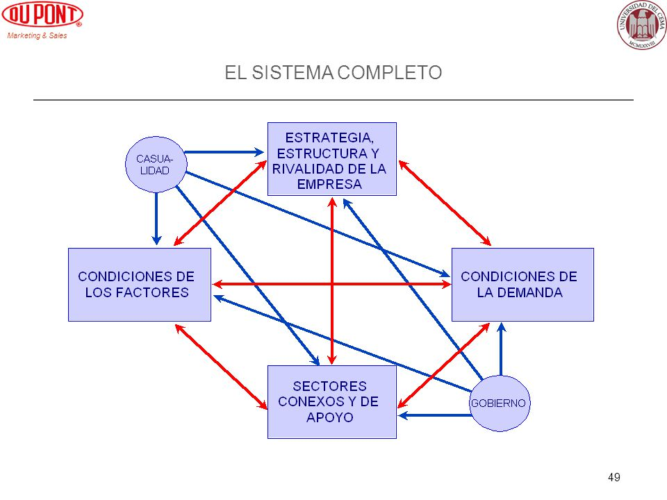 Marketing & Sales 49 EL SISTEMA COMPLETO