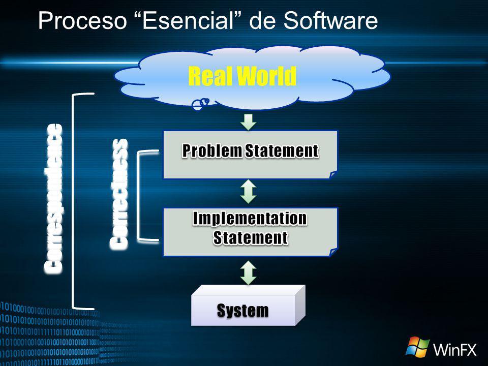 Proceso Esencial de Software Real World SystemSystem Correctness Correspondence