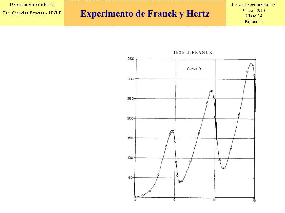 Física Experimental IV Curso 2013 Clase 14 Página 15 Departamento de Física Fac. Ciencias Exactas - UNLP Experimento de Franck y Hertz