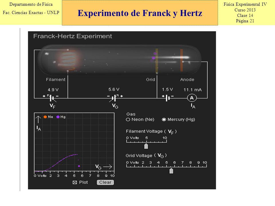 Física Experimental IV Curso 2013 Clase 14 Página 21 Departamento de Física Fac. Ciencias Exactas - UNLP Experimento de Franck y Hertz