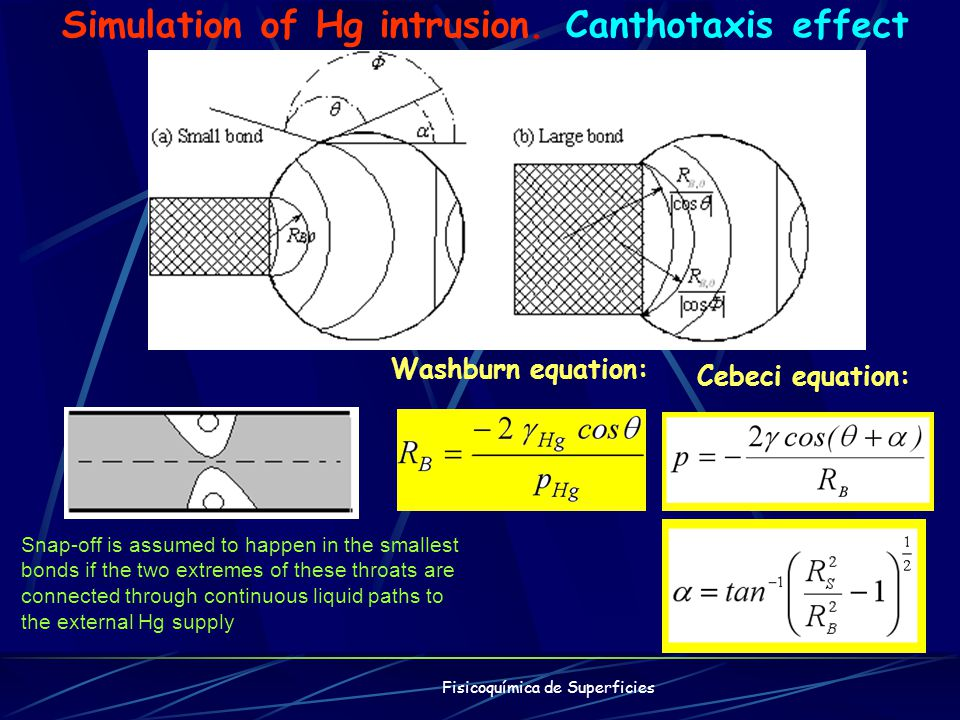 Simulation of Hg intrusion. Canthotaxis effect Washburn equation: Cebeci equation: Fisicoquímica de Superficies Snap-off is assumed to happen in the s