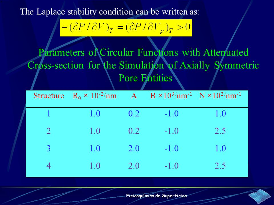 Fisicoquímica de Superficies The Laplace stability condition can be written as: StructureR 0 × 10 -2 /nmAB ×10 3 /nm -1 N ×10 2 /nm -1 11.00.21.0 2 0.