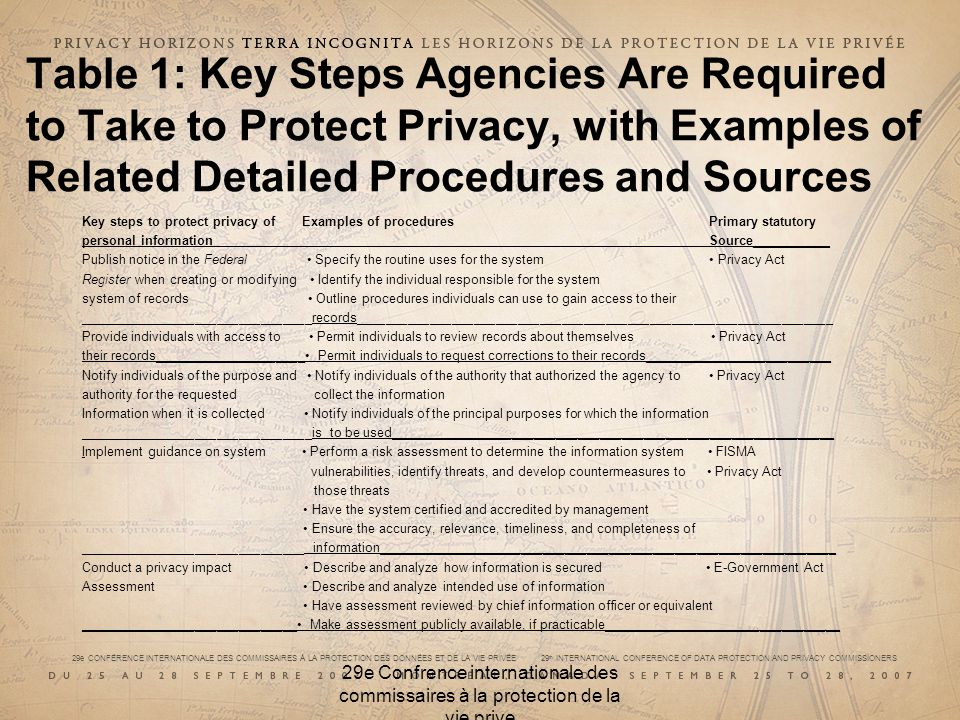 29e CONFÉRENCE INTERNATIONALE DES COMMISSAIRES À LA PROTECTION DES DONNÉES ET DE LA VIE PRIVÉE 29 th INTERNATIONAL CONFERENCE OF DATA PROTECTION AND PRIVACY COMMISSIONERS 29e Confrence internationale des commissaires à la protection de la vie prive Table 1: Key Steps Agencies Are Required to Take to Protect Privacy, with Examples of Related Detailed Procedures and Sources Key steps to protect privacy of Examples of procedures Primary statutory personal information Source___________ Publish notice in the Federal Specify the routine uses for the system Privacy Act Register when creating or modifying Identify the individual responsible for the system system of records Outline procedures individuals can use to gain access to their ________________________________records_________________________________________________________________ Provide individuals with access to Permit individuals to review records about themselves Privacy Act their records_____________________ Permit individuals to request corrections to their records__________________________ Notify individuals of the purpose and Notify individuals of the authority that authorized the agency to Privacy Act authority for the requested collect the information Information when it is collected Notify individuals of the principal purposes for which the information ________________________________is to be used_____________________________________________________________ Implement guidance on system Perform a risk assessment to determine the information system FISMA vulnerabilities, identify threats, and develop countermeasures to Privacy Act those threats Have the system certified and accredited by management Ensure the accuracy, relevance, timeliness, and completeness of _______________________________ information_______________________________________________________________ Conduct a privacy impact Describe and analyze how information is secured E-Government Act Assessment Describe and analyze intended use of infor