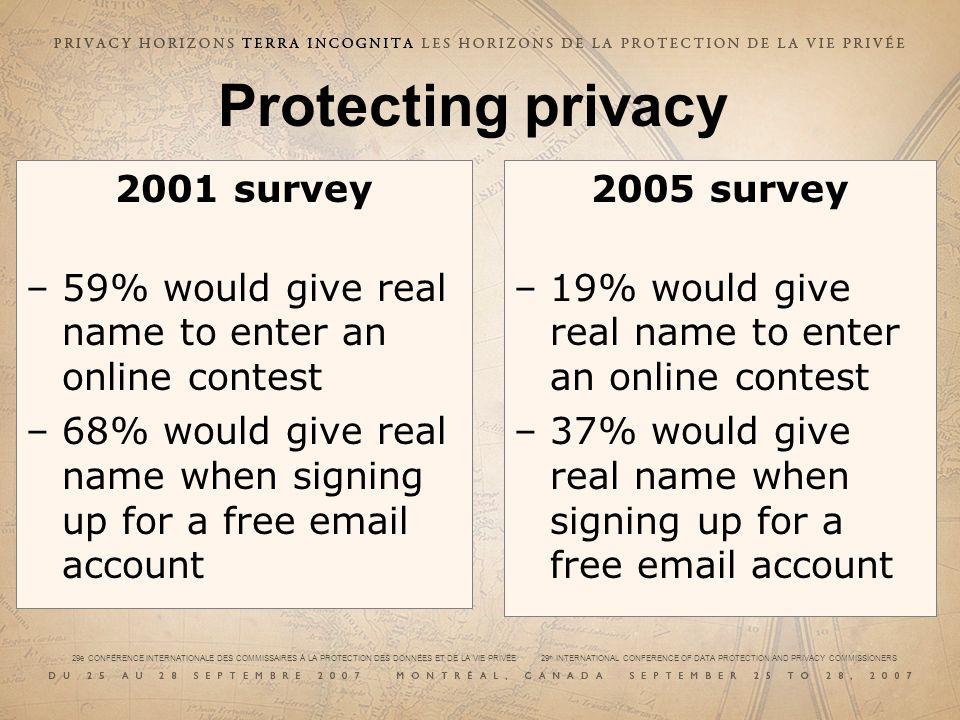 29e CONFÉRENCE INTERNATIONALE DES COMMISSAIRES À LA PROTECTION DES DONNÉES ET DE LA VIE PRIVÉE 29 th INTERNATIONAL CONFERENCE OF DATA PROTECTION AND PRIVACY COMMISSIONERS 2001 survey –59% would give real name to enter an online contest –68% would give real name when signing up for a free email account Protecting privacy 2005 survey –19% would give real name to enter an online contest –37% would give real name when signing up for a free email account