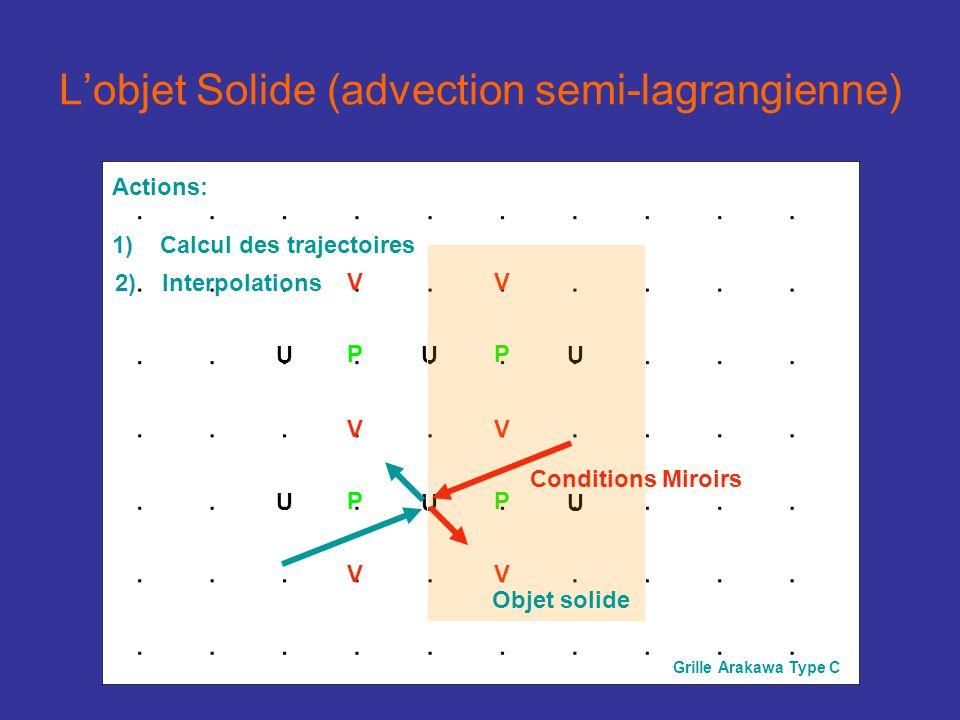 Lobjet Solide (advection semi-lagrangienne) U U V V P U V V P U U V P U V P Grille Arakawa Type C Objet solide 2) 2)Interpolations 3) 3)Solveur Équation Elliptique Actions: 1) 1)Calcul des trajectoires Pour UU selon un mur en x: Pour VV selon un mur en x: Free slip