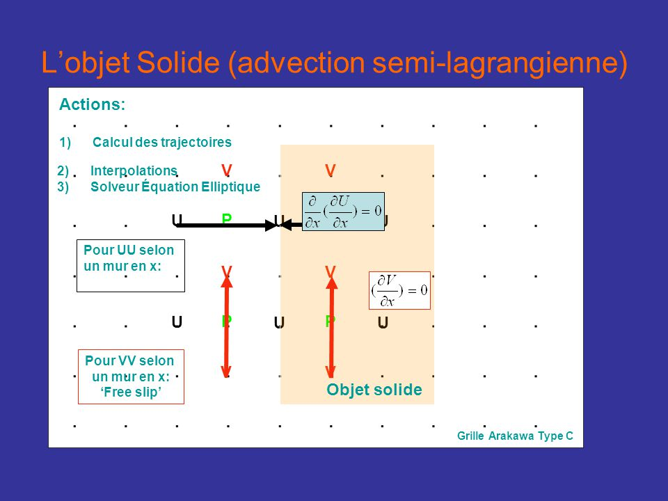 Lobjet Solide (advection semi-lagrangienne) U U V V P U V V P U U V P U V P Grille Arakawa Type C Objet solide 2) 2)Interpolations 3) 3)Solveur Équation Elliptique Actions: 1) 1)Calcul des trajectoires Pour UU selon un mur en x: Pour VV selon un mur en x: Free slip