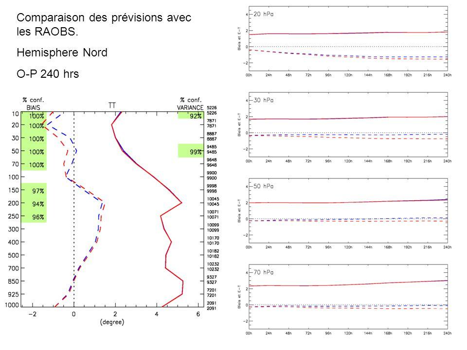 Comparaison des prévisions avec les RAOBS. Hemisphere Nord O-P 240 hrs