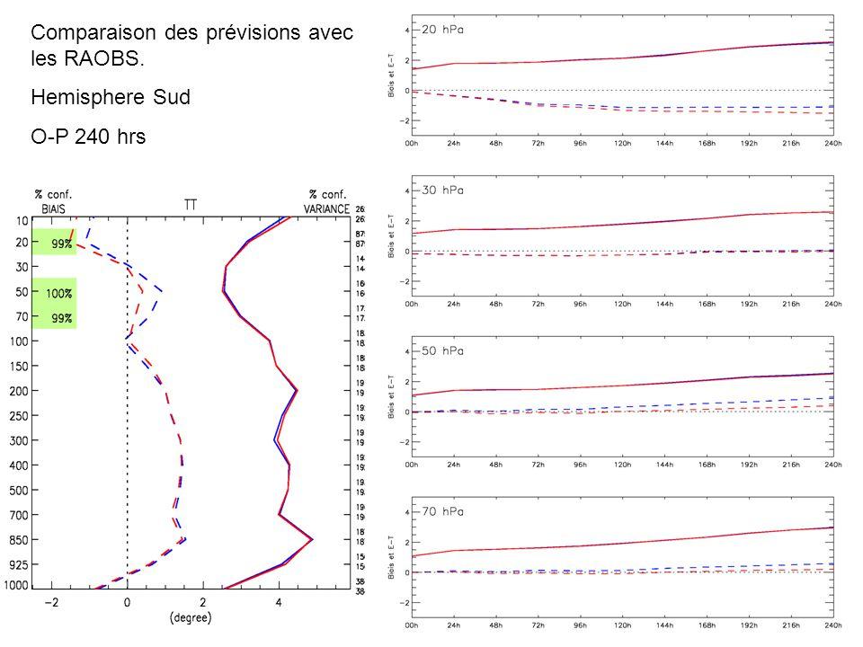 Comparaison des prévisions avec les RAOBS. Hemisphere Sud O-P 240 hrs