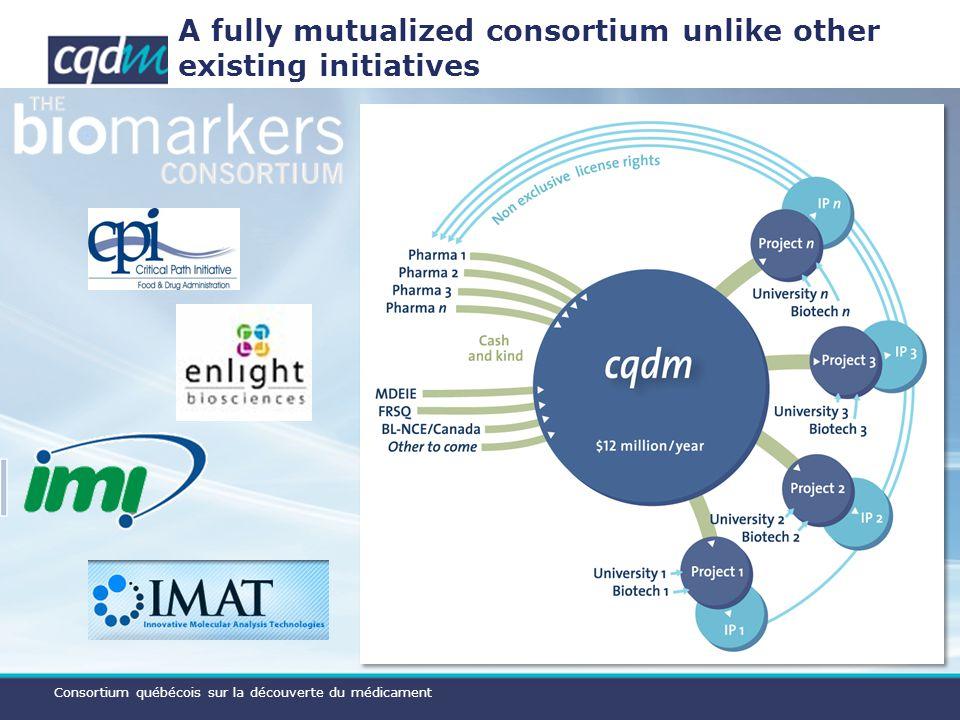 Consortium québécois sur la découverte du médicament A fully mutualized consortium unlike other existing initiatives