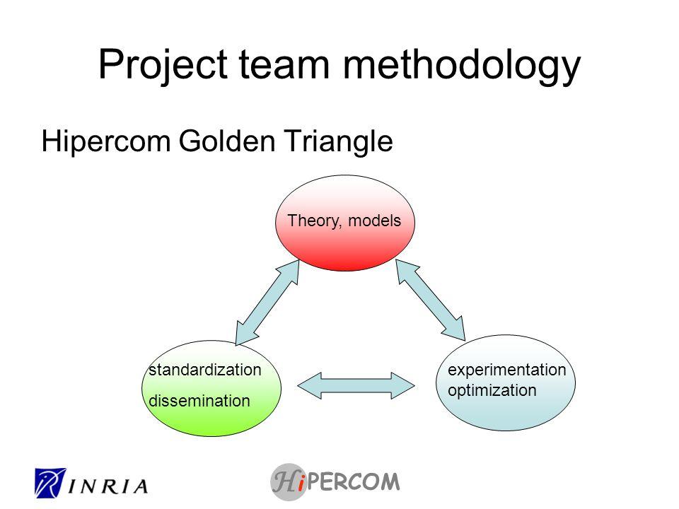 PERCOM i H Project team methodology Hipercom Golden Triangle Theory, models experimentation optimization standardization dissemination