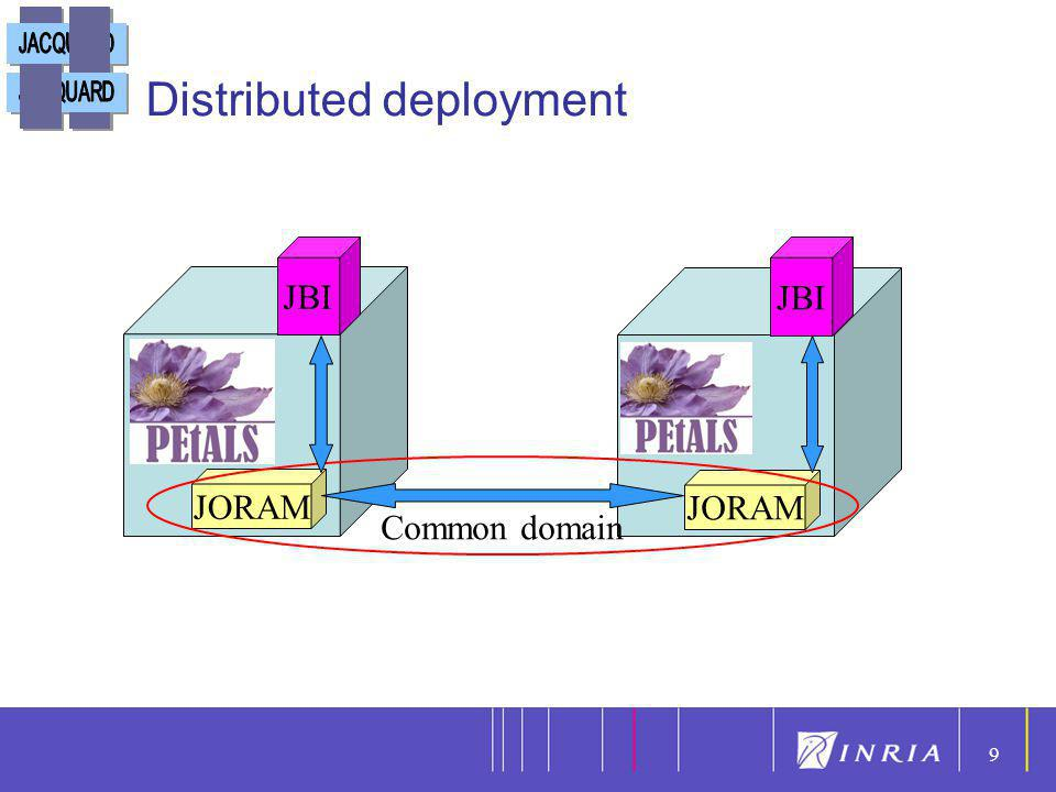 9 9 Distributed deployment JORAM JBI JORAM JBI Common domain