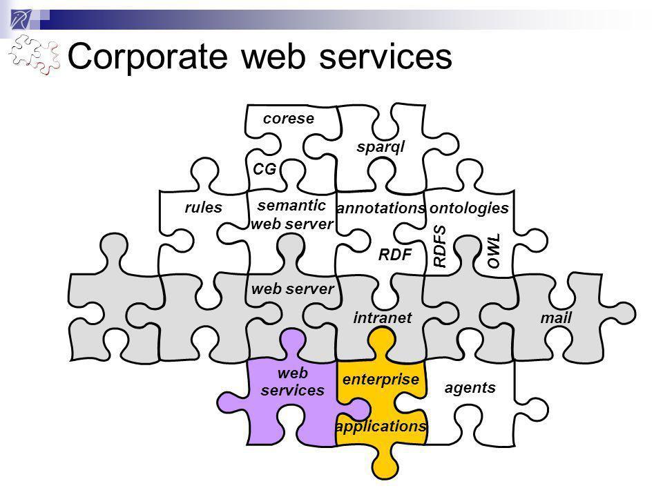 rules semantic web server sparql web server intranetmail annotations RDF ontologies RDFS OWL corese CG Corporate web services agents enterprise applications web services