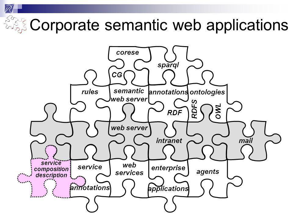 web services service annotations rules semantic web server enterprise applications sparql web server intranetmail annotations RDF ontologies RDFS OWL corese CG Corporate semantic web applications agents service composition description