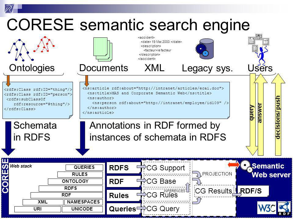 Résultats Réponse traduite en RDF/XML Traitée par feuille de style XSLT Adaptable à lutilisateur, au contexte Peut engendrer HTML, SVG etc.