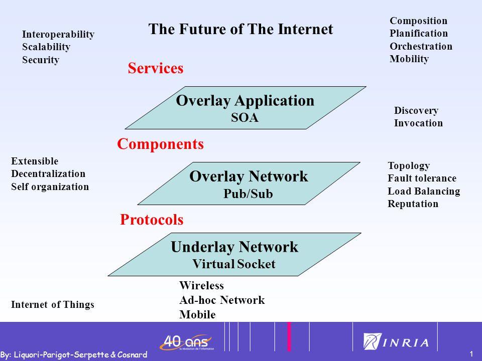 2 By: Liquori-Parigot-Serpette & Cosnard Virtual Pipes PiNet Pub/Sub ArchiNet SOA Prototype de recherche PON: Programmable Overlay Network Nom du Tuyau : A vers B Protocole de transport (TCP, UDP etc…) Put(resource A) Get(resource B ) Resource=>Tuyau Connect(A, B) ConnectResource (A, B) Services Composant=>Resources Tuyau=> Channel