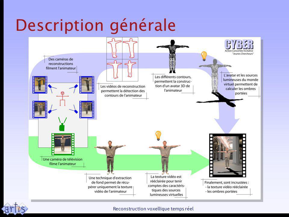 Reconstruction voxellique temps réel Description générale