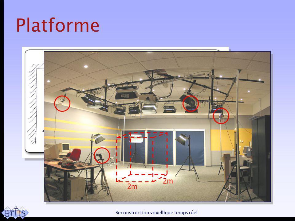 Reconstruction voxellique temps réel Not limited to 4 cameras! Platforme 2m