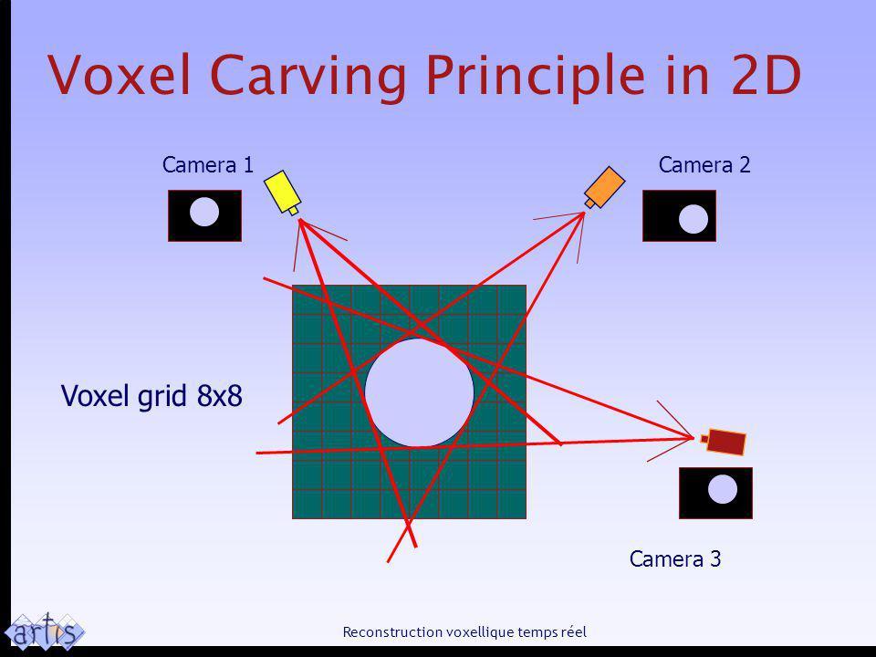 Reconstruction voxellique temps réel Voxel Carving Principle in 2D Camera 1Camera 2 Camera 3 Voxel grid 8x8