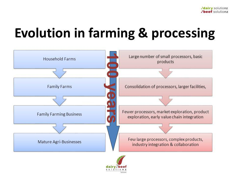 Evolution in farming & processing Mature Agri-Businesses Family Farming Business Family Farms Household Farms Few large processors, complex products,