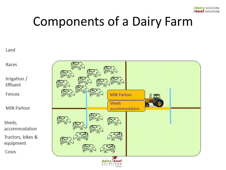 Components of a Dairy Farm Milk Parlour Land Fences Milk Parlour Sheds, accommodation Irrigation / Effluent Races Cows Tractors, bikes & equipment Sheds accommodation