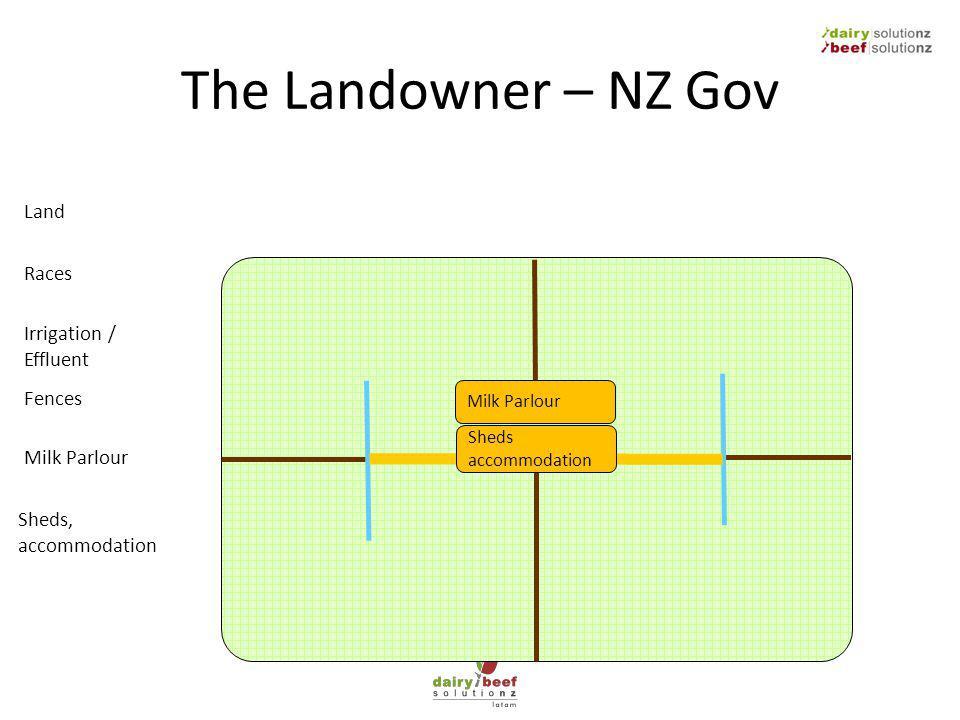 The Landowner – NZ Gov Milk Parlour Land Fences Milk Parlour Sheds, accommodation Irrigation / Effluent Races Sheds accommodation