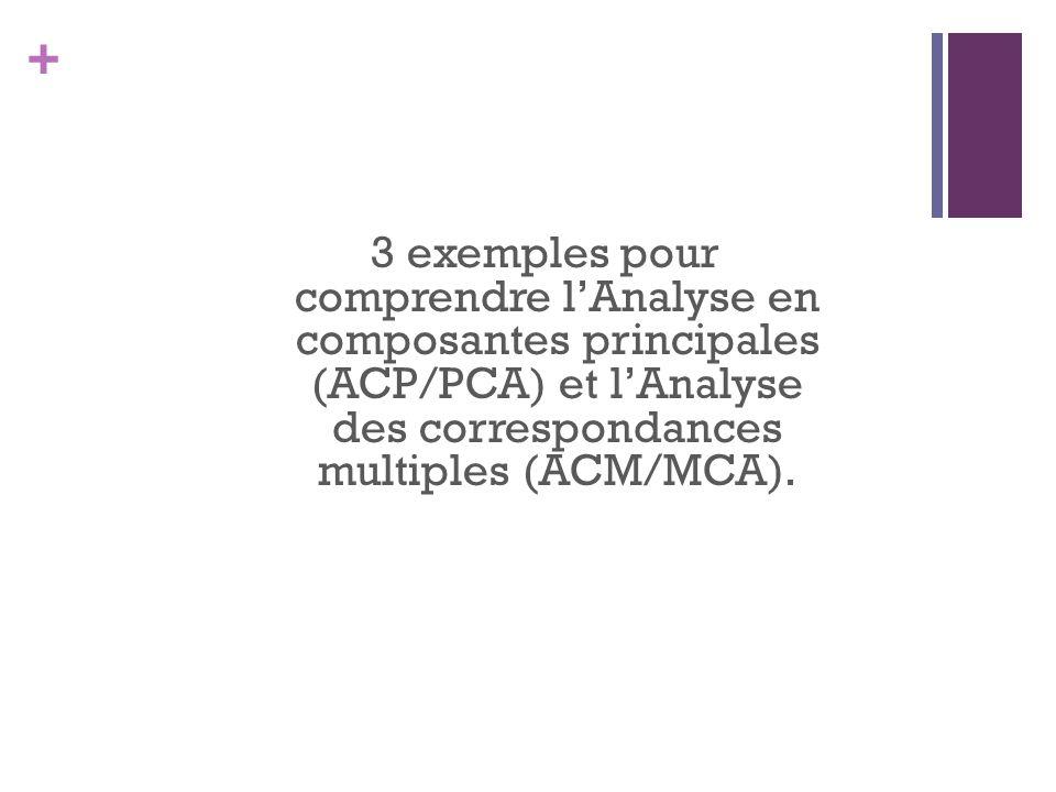 + 3 exemples pour comprendre lAnalyse en composantes principales (ACP/PCA) et lAnalyse des correspondances multiples (ACM/MCA).