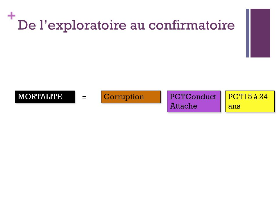 + De lexploratoire au confirmatoire Corruption PCTConduct Attache PCT15 à 24 ans MORTALITE =