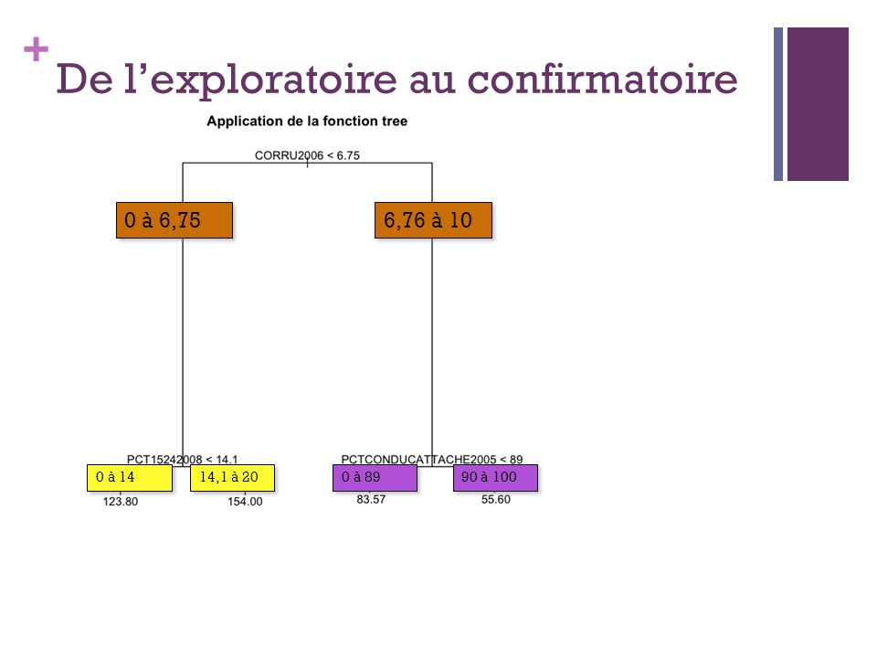 + De lexploratoire au confirmatoire 6,76 à 10 0 à 89 0 à 6,75 90 à 100 0 à 14 14,1 à 20