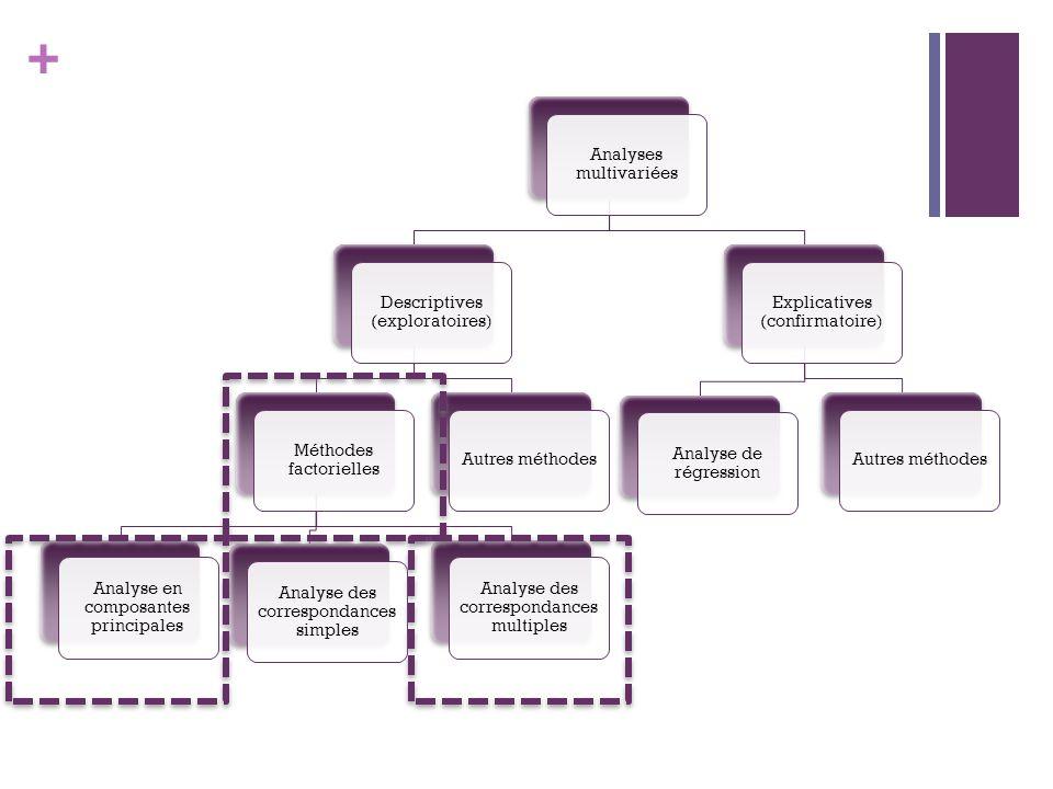 + Analyses multivariées Descriptives (exploratoires) Méthodes factorielles Analyse en composantes principales Analyse des correspondances simples Analyse des correspondances multiples Autres méthodes Explicatives (confirmatoire) Analyse de régression Autres méthodes