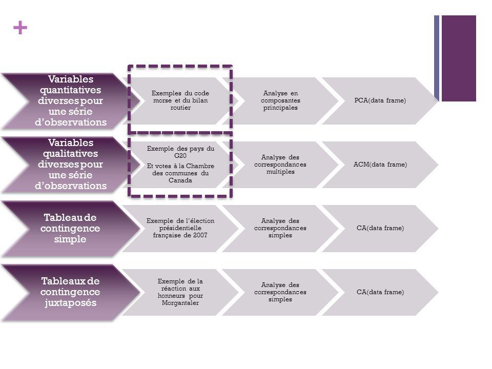 + Variables quantitatives diverses pour une série dobservations Exemples du code morse et du bilan routier Analyse en composantes principales PCA(data frame) Variables qualitatives diverses pour une série dobservations Exemple des pays du G20 Et votes à la Chambre des communes du Canada Analyse des correspondances multiples ACM(data frame) Tableau de contingence simple Exemple de lélection présidentielle française de 2007 Analyse des correspondances simples CA(data frame) Tableaux de contingence juxtaposés Exemple de la réaction aux honneurs pour Morgantaler Analyse des correspondances simples CA(data frame)