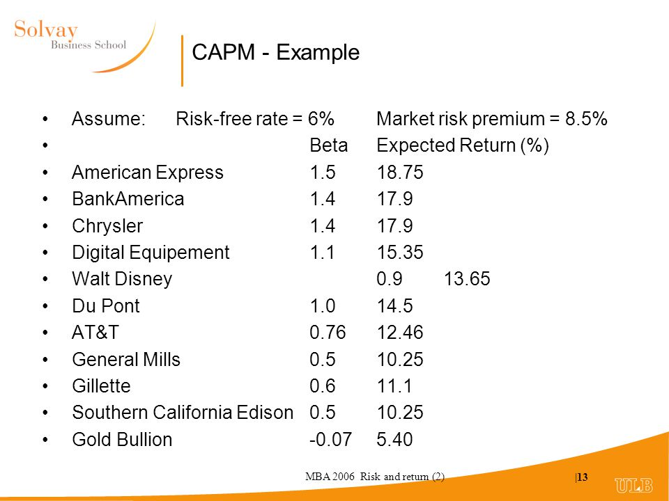 MBA 2006 Risk and return (2) |13 CAPM - Example Assume: Risk-free rate = 6% Market risk premium = 8.5% Beta Expected Return (%) American Express 1.5 18.75 BankAmerica 1.4 17.9 Chrysler 1.4 17.9 Digital Equipement 1.1 15.35 Walt Disney 0.9 13.65 Du Pont 1.0 14.5 AT&T 0.76 12.46 General Mills 0.5 10.25 Gillette 0.6 11.1 Southern California Edison 0.5 10.25 Gold Bullion -0.07 5.40
