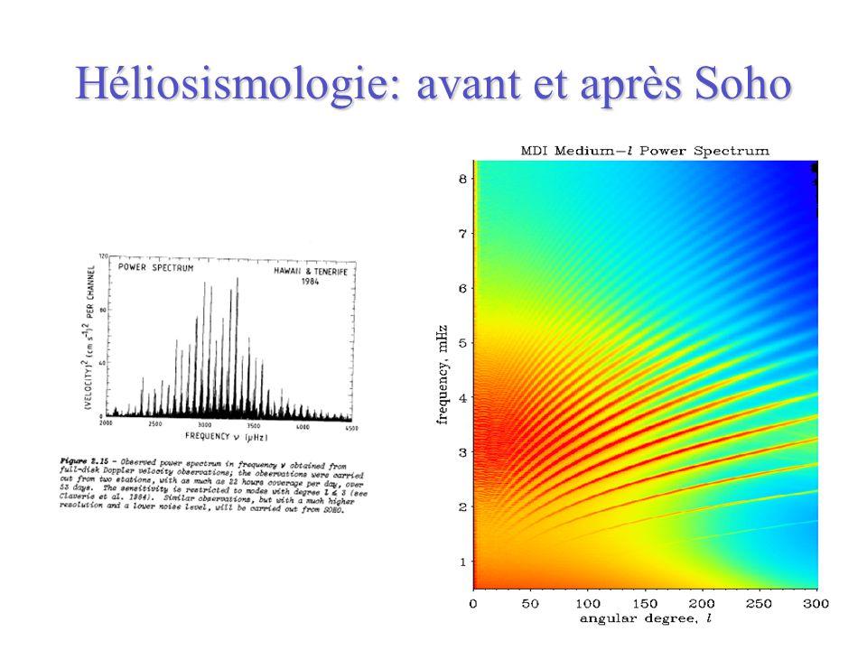 Héliosismologie: avant et après Soho