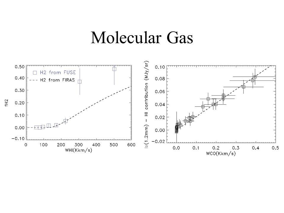 Molecular Gas