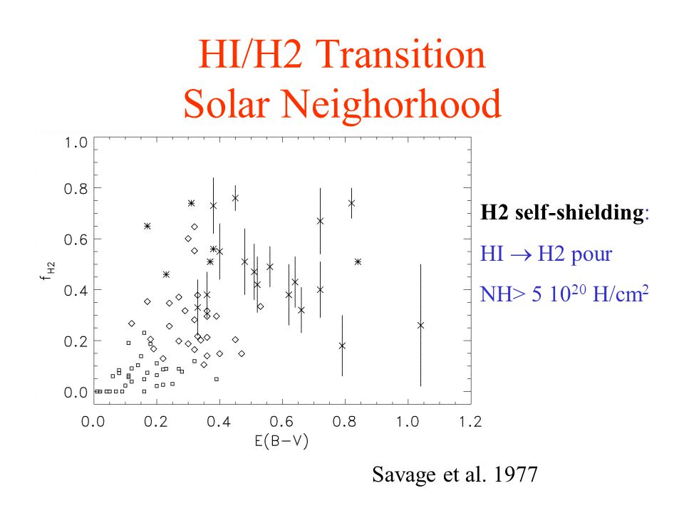 HI/H2 Transition Solar Neighorhood H2 self-shielding: HI H2 pour NH> 5 10 20 H/cm 2 Savage et al. 1977