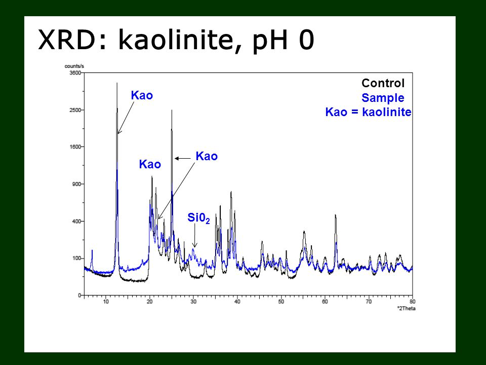 XRD: kaolinite, pH 0 Control Sample Kao Si0 2 Kao = kaolinite