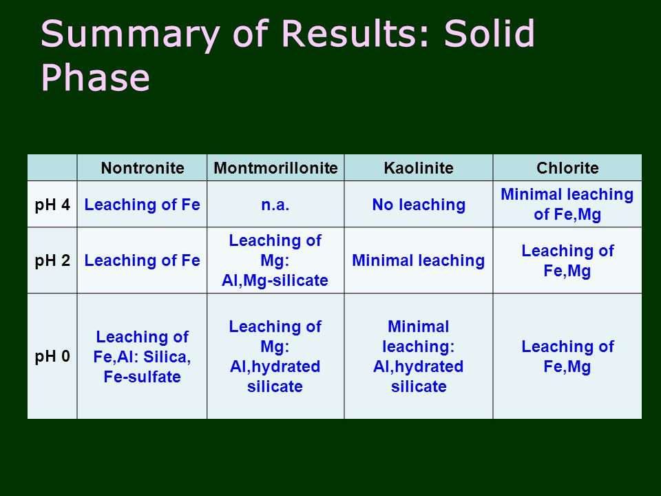 Summary of Results: Solid Phase NontroniteMontmorilloniteKaoliniteChlorite pH 4Leaching of Fen.a.No leaching Minimal leaching of Fe,Mg pH 2Leaching of Fe Leaching of Mg: Al,Mg-silicate Minimal leaching Leaching of Fe,Mg pH 0 Leaching of Fe,Al: Silica, Fe-sulfate Leaching of Mg: Al,hydrated silicate Minimal leaching: Al,hydrated silicate Leaching of Fe,Mg