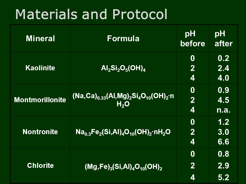 Materials and Protocol MineralFormula pH before pH after KaoliniteAl 2 Si 2 O 5 (OH) 4 024024 0.2 2.4 4.0 Montmorillonite (Na,Ca) 0.33 (Al,Mg) 2 Si 4 O 10 (OH) 2 ·n H 2 O 024024 0.9 4.5 n.a.