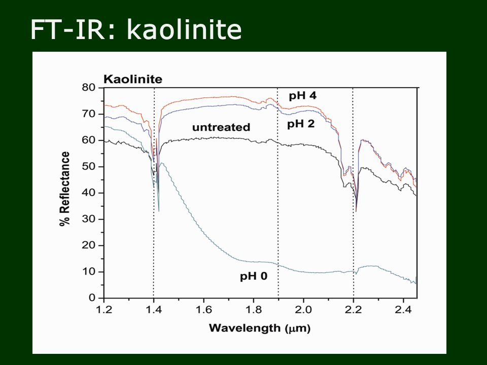 FT-IR: kaolinite