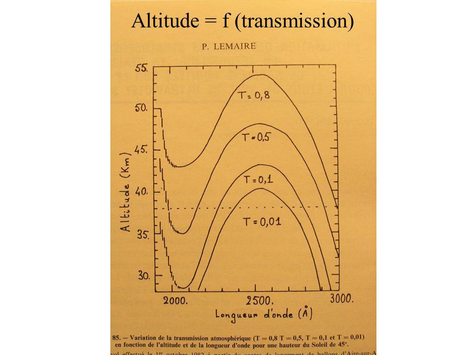Altitude = f (transmission)