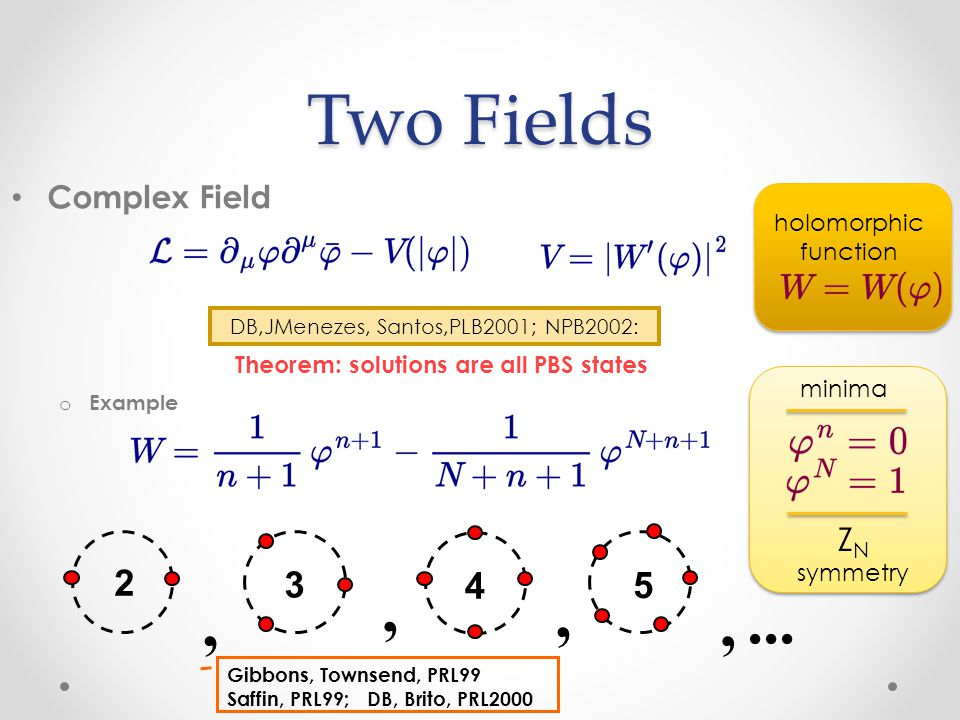 Two Fields Complex Field o Example holomorphic function DB,JMenezes, Santos,PLB2001; NPB2002: Theorem: solutions are all PBS states minima Z N symmetry 2 3 4 5...,,,, Gibbons, Townsend, PRL99 Saffin, PRL99; DB, Brito, PRL2000