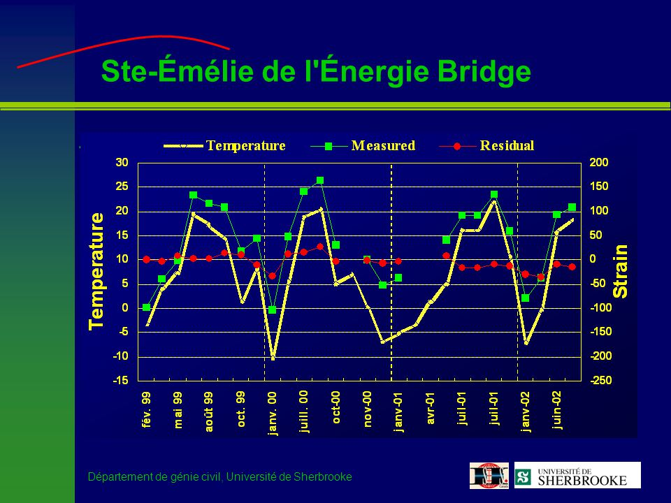 Département de génie civil, Université de Sherbrooke Ste-Émélie de l'Énergie Bridge –Long-term monitoring