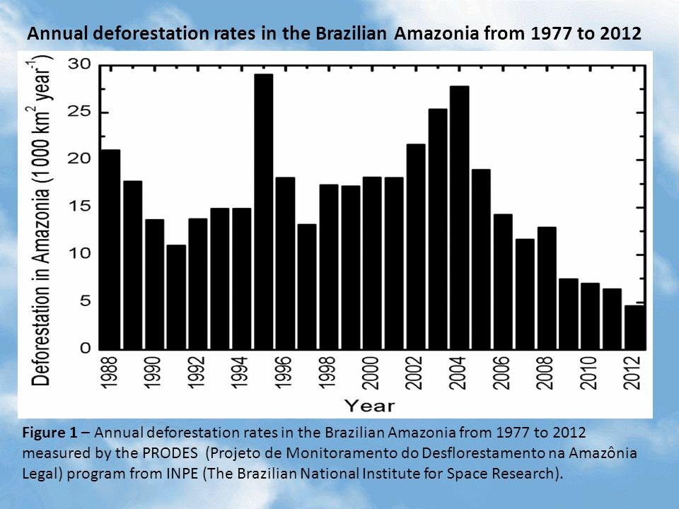 Figure 1 – Annual deforestation rates in the Brazilian Amazonia from 1977 to 2012 measured by the PRODES (Projeto de Monitoramento do Desflorestamento na Amazônia Legal) program from INPE (The Brazilian National Institute for Space Research).